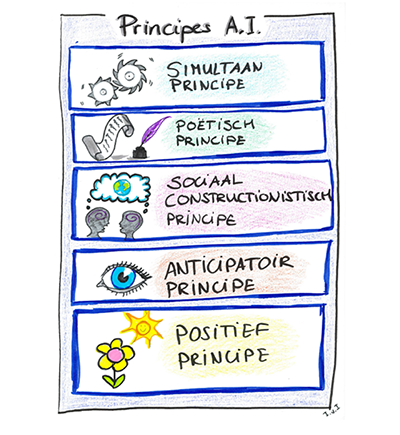 Appreciative Inquiry 5 principes van waarderende interventie