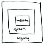 systemen organisatieontwikkeling